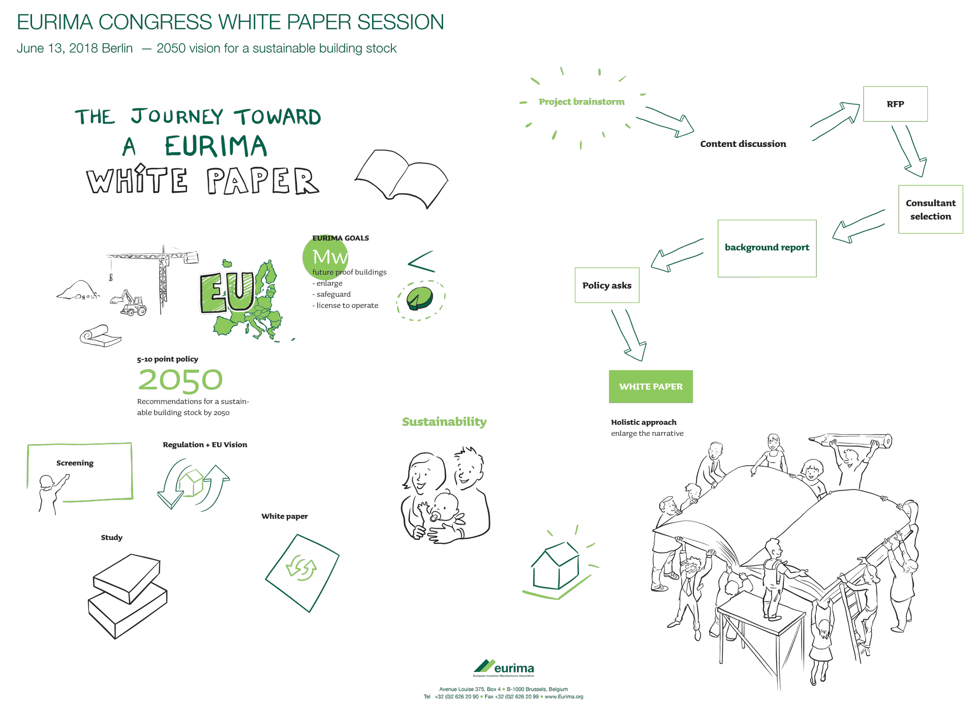 Eurima White Paper Session — Visual Mapping